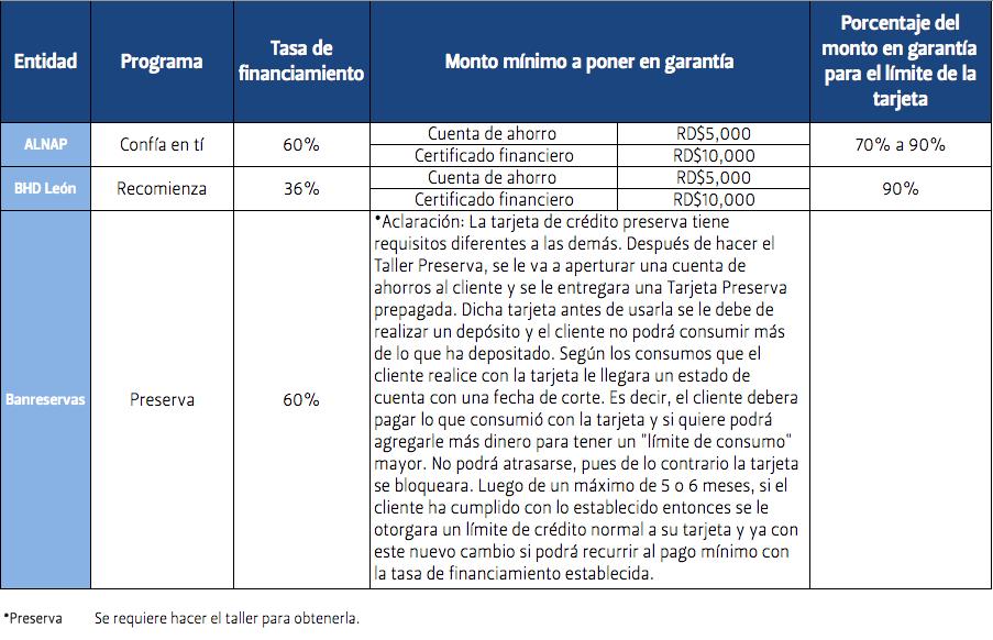 Programas de recuperación del crédito existentes en República Dominicana